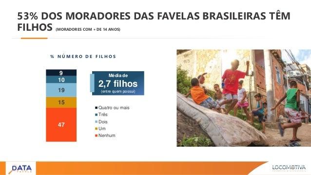 47 15 19 10 9 Quatro ou mais Três Dois Um Nenhum 53% DOS MORADORES DAS FAVELAS BRASILEIRAS TÊM FILHOS (MORADORES COM + DE ...