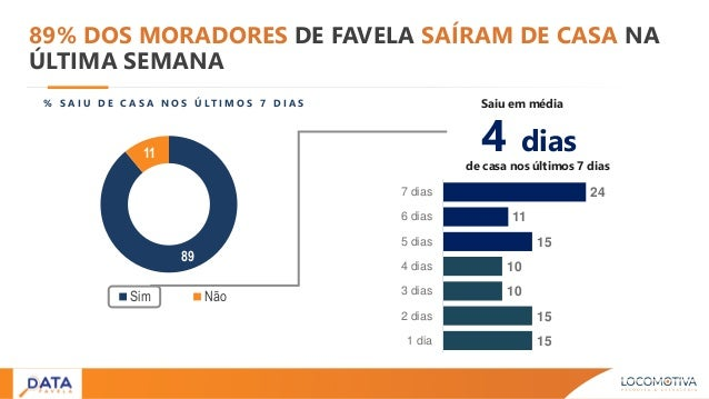 89 11 Sim Não 89% DOS MORADORES DE FAVELA SAÍRAM DE CASA NA ÚLTIMA SEMANA 4 dias de casa nos últimos 7 dias % S A I U D E ...