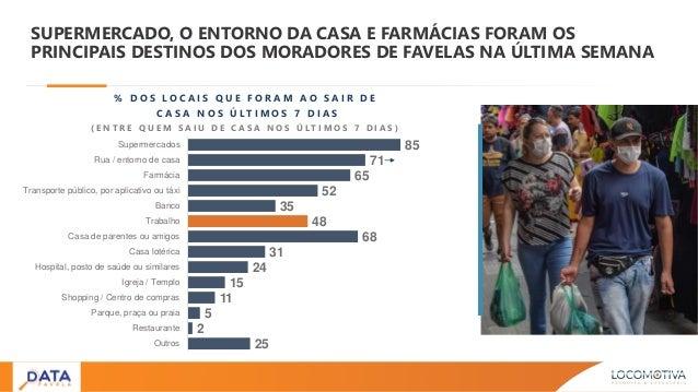 SUPERMERCADO, O ENTORNO DA CASA E FARMÁCIAS FORAM OS PRINCIPAIS DESTINOS DOS MORADORES DE FAVELAS NA ÚLTIMA SEMANA % D O S...