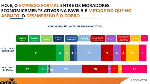 31 6 5 3 2 19 9 6 4 10 6 Empregado(a) com carteira assinada Empregado(a) sem carteira assinada Funcionário(a) público(a) P...