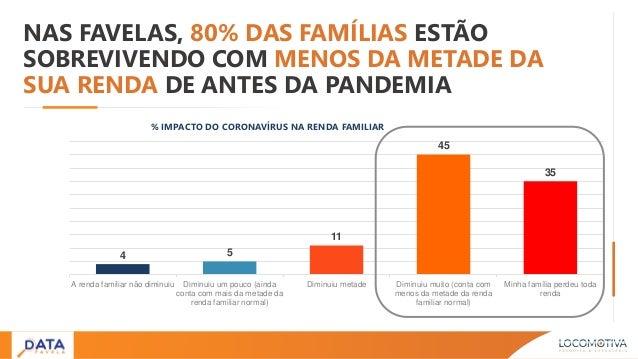 NAS FAVELAS, 80% DAS FAMÍLIAS ESTÃO SOBREVIVENDO COM MENOS DA METADE DA SUA RENDA DE ANTES DA PANDEMIA % IMPACTO DO CORONA...