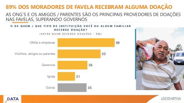 89% DOS MORADORES DE FAVELA RECEBRAM ALGUMA DOAÇÃO AS ONG´S E OS AMIGOS / PARENTES SÃO OS PRINCIPAIS PROVEDORES DE DOAÇÕES...