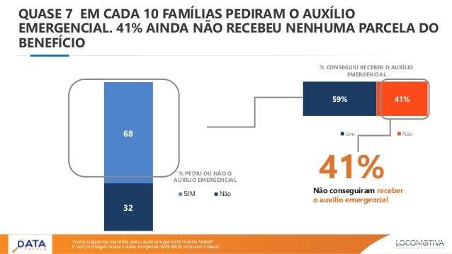 59% 41% Sim Não 32 68 SIM Não QUASE 7 EM CADA 10 FAMÍLIAS PEDIRAM O AUXÍLIO EMERGENCIAL. 41% AINDA NÃO RECEBEU NENHUMA PAR...