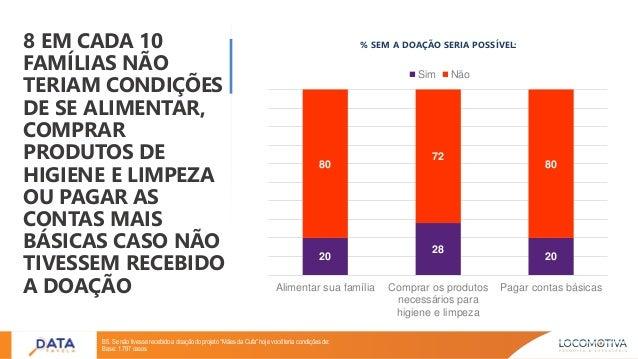 8 EM CADA 10 FAMÍLIAS NÃO TERIAM CONDIÇÕES DE SE ALIMENTAR, COMPRAR PRODUTOS DE HIGIENE E LIMPEZA OU PAGAR AS CONTAS MAIS ...