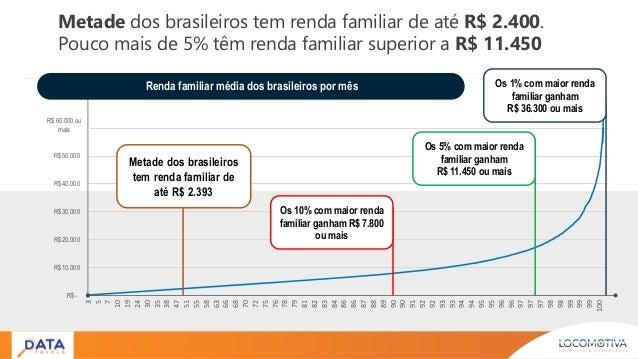 Metade dos brasileiros tem renda familiar de até R$ 2.400. Pouco mais de 5% têm renda familiar superior a R$ 11.450 R$- R$...