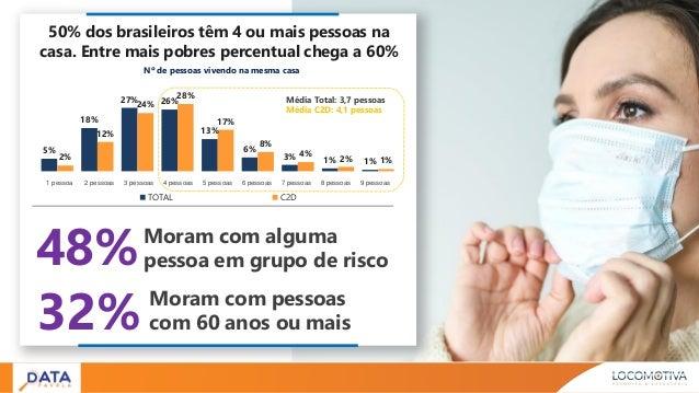 32% Moram com pessoas com 60 anos ou mais 5% 18% 27% 26% 13% 6% 3% 1% 1%2% 12% 24% 28% 17% 8% 4% 2% 1% TOTAL C2D Nº de pes...