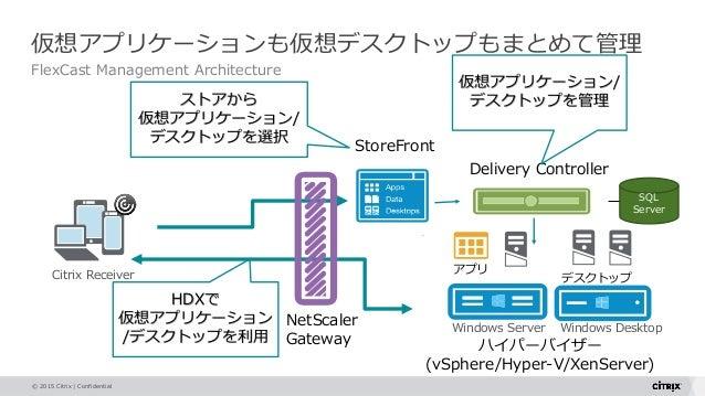 © 2015 Citrix   Confidential 仮想アプリケーションも仮想デスクトップもまとめて管理 FlexCast Management Architecture NetScaler Gateway StoreFront Deli...
