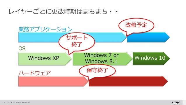 © 2015 Citrix   Confidential Windows XP Windows 7 or Windows 8.1 業務アプリケーション OS 改修予定 サポート 終了 保守終了 ハードウェア レイヤーごとに更改時期はまちまち・・...