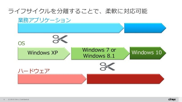 © 2015 Citrix   Confidential Windows XP Windows 7 or Windows 8.1 業務アプリケーション OS ハードウェア ライフサイクルを分離することで、柔軟に対応可能 6 Windows 10