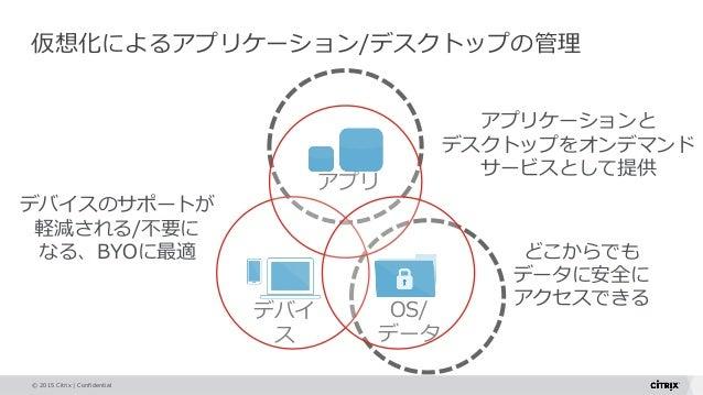© 2015 Citrix   Confidential Devices デバイ ス 仮想化によるアプリケーション/デスクトップの管理 アプリケーションと デスクトップをオンデマンド サービスとして提供 どこからでも データに安全に アクセスで...