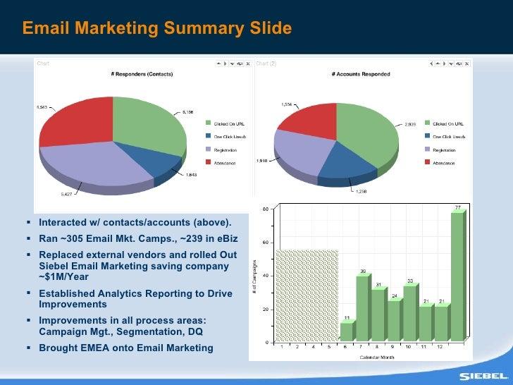 Email Marketing Summary Slide <ul><li>Interacted w/ contacts/accounts (above). </li></ul><ul><li>Ran ~305 Email Mkt. Camps...
