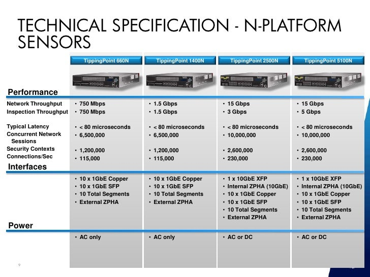 hp tippingpoint n platform datasheet Last week microsoft released the microsoft azure stack software packaging and pricing information and you can download the license datasheet here microsoft azure.