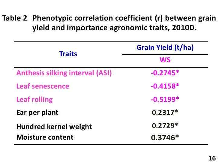 Anthesis silking interval maize
