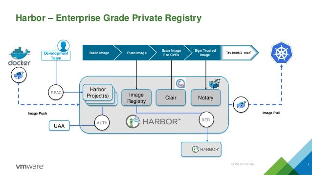 Building Developer Pipelines with PKS, Harbor, Clair, and