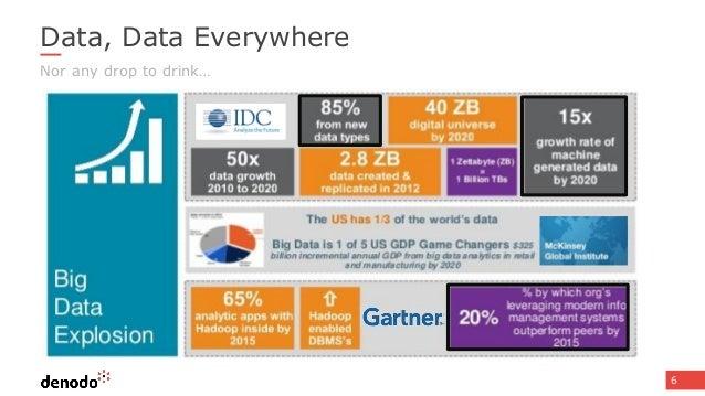 Data Ninja Webinar Series Accelerating Business Value With Data Virt