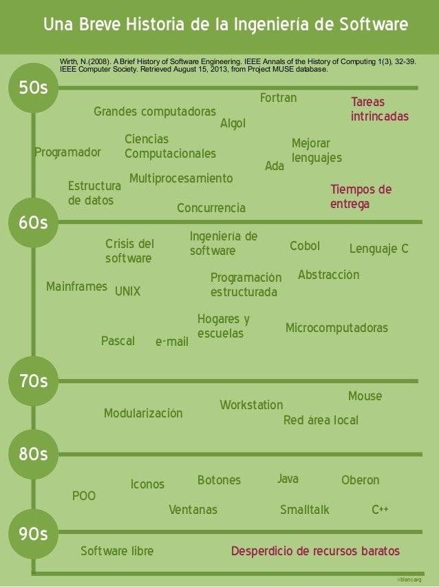 Una Breve Historia de la Ingeniería de Software 60s 70s 80s Grandes computadoras Programador Fortran Algol Cobol Ciencias ...
