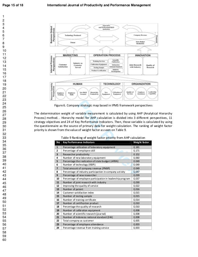 ForPeerReview Figure 6. Company strategic map based in IPMS framework perspectives The determination weight of variable me...