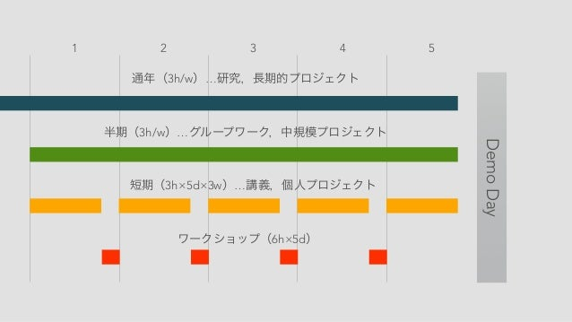 通年(3h/w)…研究,長期的プロジェクト 半期(3h/w)…グループワーク,中規模プロジェクト 短期(3h×5d×3w)…講義,個人プロジェクト ワークショップ(6h×5d) 1 2 3 4 5 DemoDay