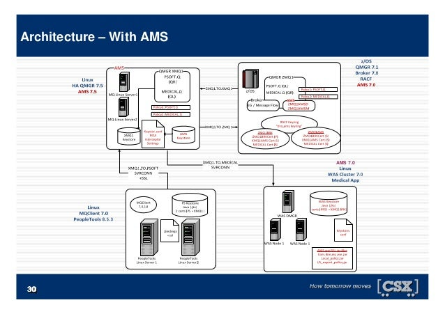 3030303030303030 Architecture – With AMS AMS 7.0