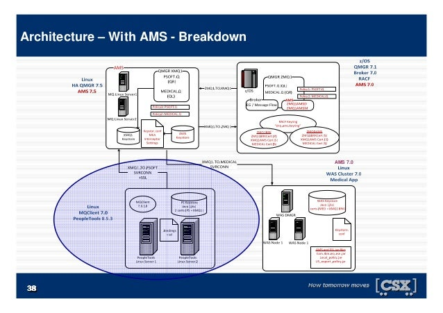 3838383838383838 Architecture – With AMS - Breakdown AMS 7.0