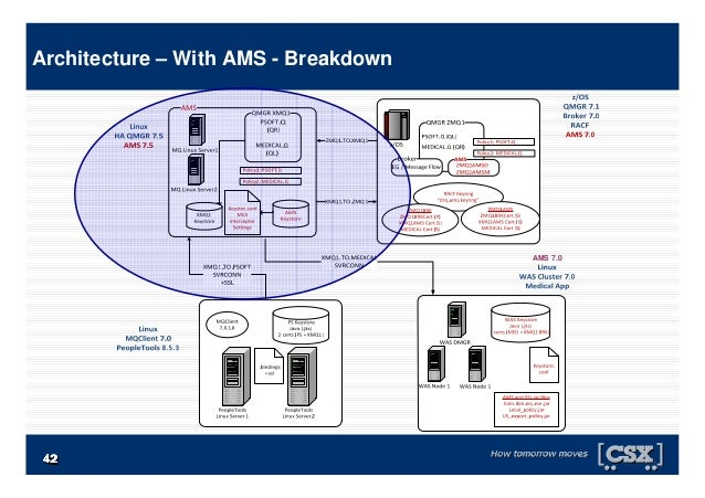 4242424242424242 Architecture – With AMS - Breakdown AMS 7.0