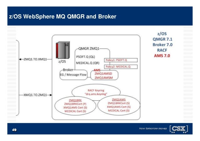 4949494949494949 z/OS WebSphere MQ QMGR and Broker