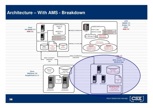 5656565656565656 Architecture – With AMS - Breakdown AMS 7.0
