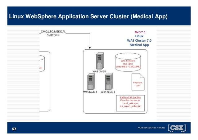 5757575757575757 Linux WebSphere Application Server Cluster (Medical App) AMS 7.0