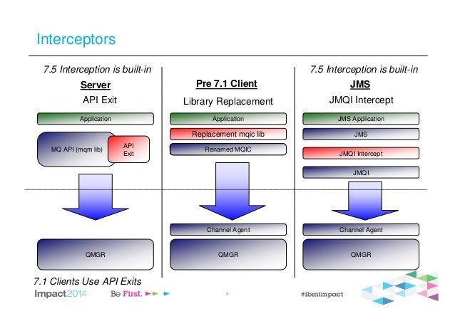 8 MQIC No changes required to existing applications Server/Client Interceptors JMS QMGRQMGR QMGR Channel Agent Channel Age...