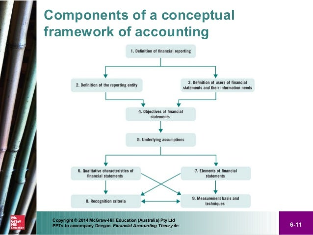 Conceptual Framework Accounting Building Blocks