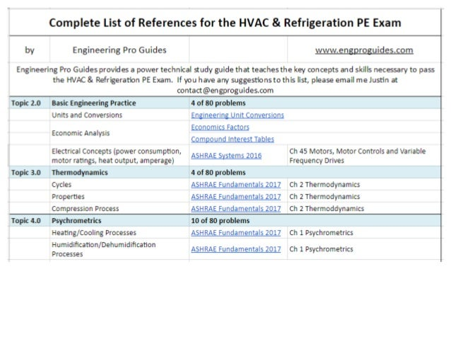Must Have References for the HVAC & Refrigeration PE Exam