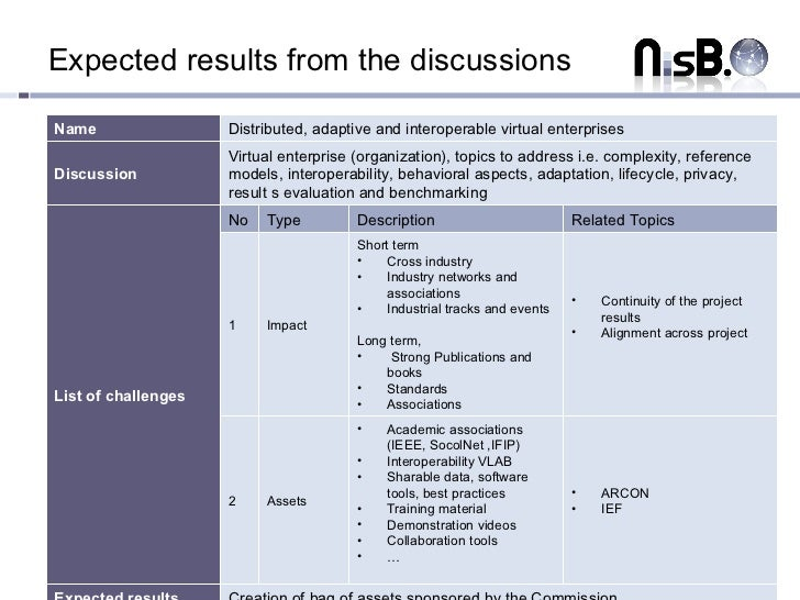 Expected results from the discussions Name Distributed, adaptive and interoperable virtual enterprises  Discussion Virtual...
