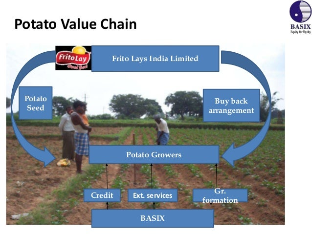 Supply Chain: Potato Chips