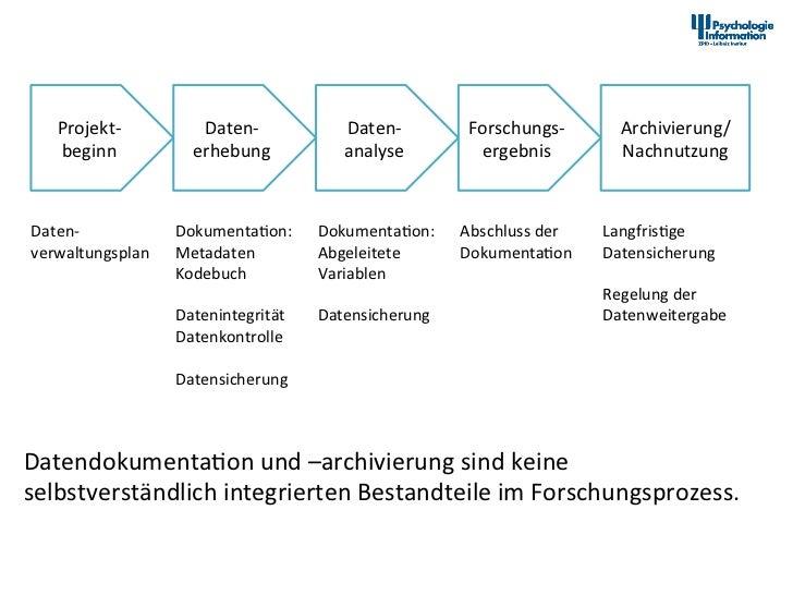 Datendokumenta2on im Forschungsprozess      Projekt-‐             Daten-‐                         Daten-‐        ...