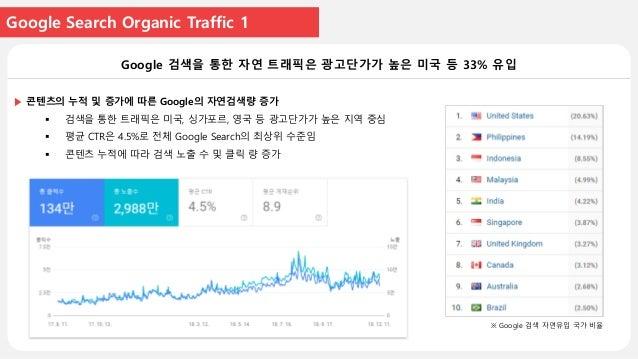 Google Search Organic Traffic 2 Google 검색을 통한 CTR 4.5% 업종별 최상위 수준 ※ 2만 쿼리 기준 6400만 노출에 대한 400만 클릭 결과