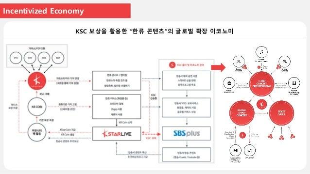 Case Study 1 이벤트를 통한 KStarLive 유저들의 암호화폐 지갑 만들기 사례