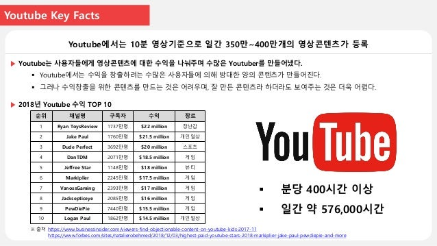 Youtube Hallyu Contents Youtube의 K-pop 키워드 검색결과 약 3200만개의 영상콘텐츠 검색. ▶ Youtube는 수많은 콘텐츠들에서 내가 원하는 콘텐츠를 찾는 것이 어렵다.  KStarLi...