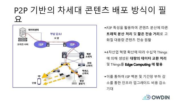 P2P 기반의 차세대 콘텐츠 배포 방식이 필 요 P2P 특성을 활용하여 콘텐츠 분산에 따른 트래픽 분산 처리 및 짧은 전송 거리로 고 화질 대용량 콘텐츠 전송 원활 4차산업 혁명 확산에 따라 수십억 Things 에 ...