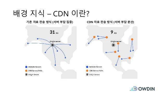 배경 지식 – CDN 이란? 기존 자료 전송 방식 (서버 부담 집중) CDN 자료 전송 방식 (서버 부담 분산)