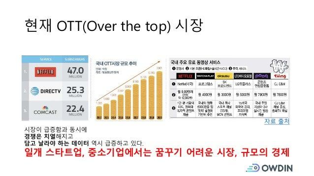 현재 OTT(Over the top) 시장 자료 출처 시장이 급증함과 동시에 경쟁은 치열해지고 담고 날라야 하는 데이터 역시 급증하고 있다. 일개 스타트업, 중소기업에서는 꿈꾸기 어려운 시장, 규모의 경제