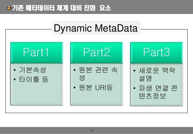 17 기존 메타데이터 체계 대비 진화 요소 Dynamic MetaData Part1 • 기본속성 • 타이틀 등 Part2 • 원본 관련 속 성 • 원본 URI등 Part3 • 새로운 맥락 설명 • 파생 연결 콘 텐츠정보
