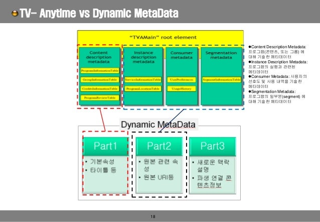 18 TV- Anytime vs Dynamic MetaData ⚫Content Description Metadata: 프로그램(콘텐츠, 또는 그룹) 에 대해 기술한 메타데이터 ⚫Instance Description Me...