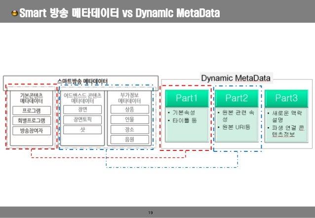 19 Smart 방송 메타데이터 vs Dynamic MetaData