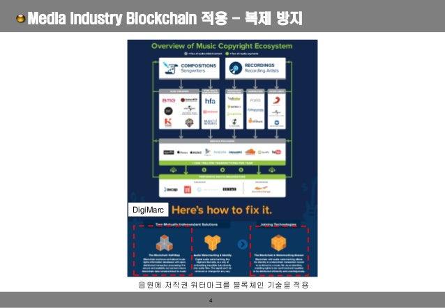4 Media Industry Blockchain 적용 - 복제 방지 DigiMarc 음원에 저작권 워터마크를 블록체인 기술을 적용