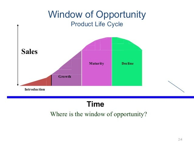 Recognizing opportunities for Window of opportunity