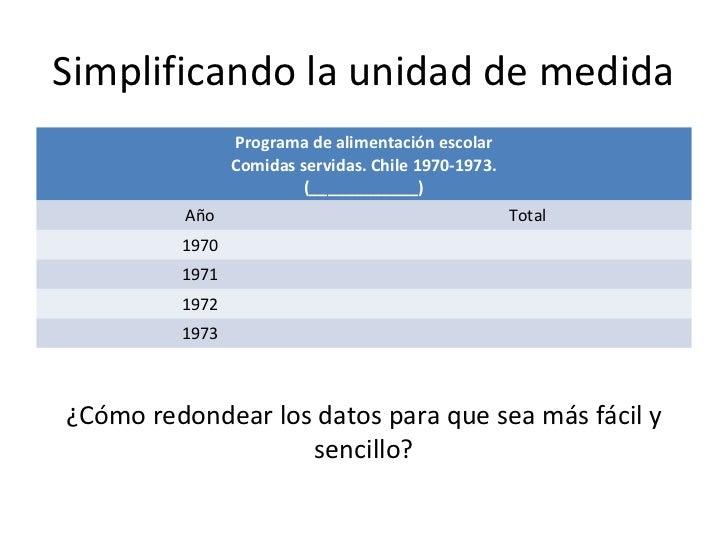 Simplificando la unidad de medida                Programa de alimentación escolar                Comidas servidas. Chile 1...