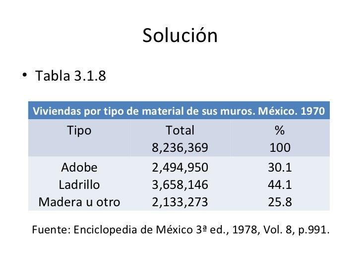 Solución• Tabla 3.1.8 Viviendas por tipo de material de sus muros. México. 1970       Tipo               Total            ...