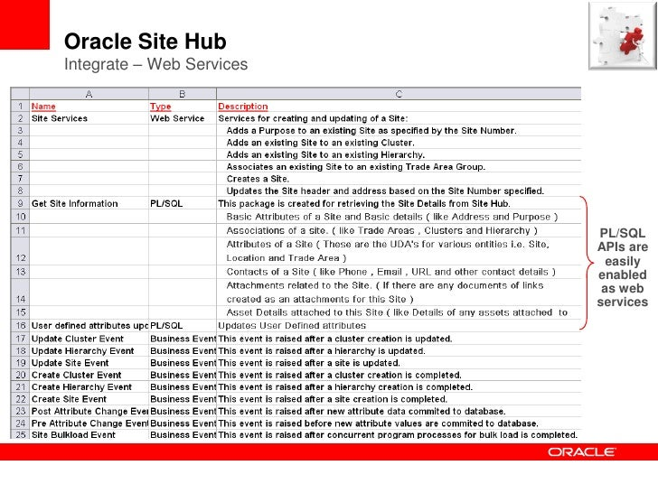 oracle customer data hub documentation oracle ucm general presentation linked in designing and. Black Bedroom Furniture Sets. Home Design Ideas