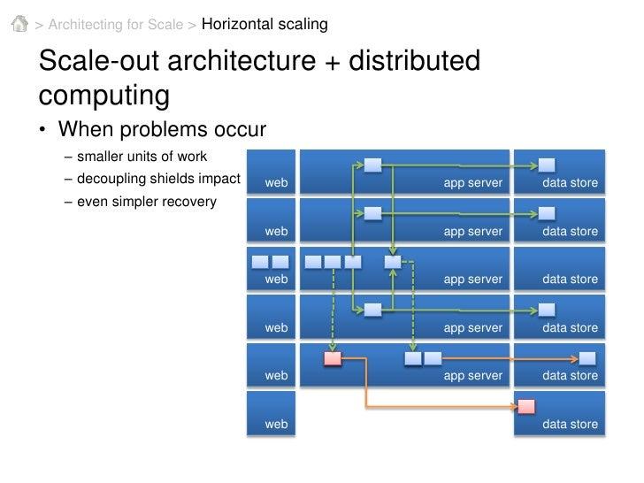 Azure Storage Documentation