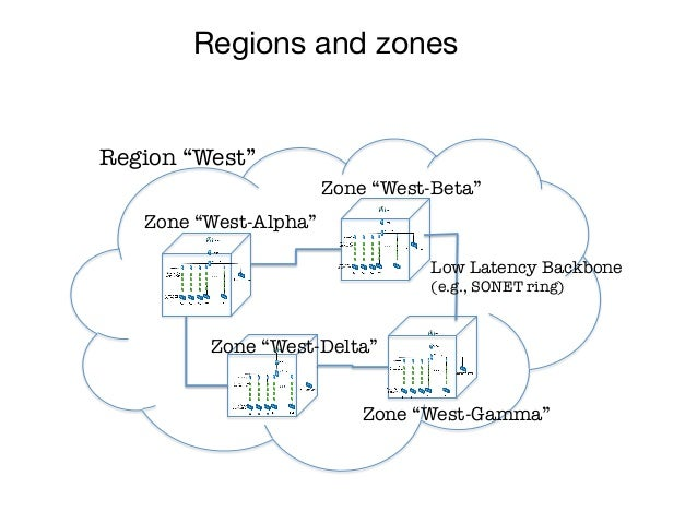 """Regions and zonesRegion """"West""""                        Zone """"West-Beta""""   Zone """"West-Alpha""""                                ..."""